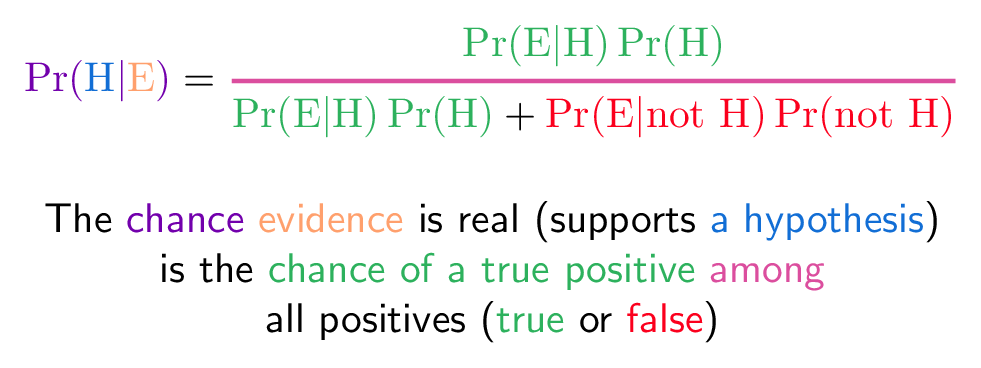 bayes theorem colorized equation