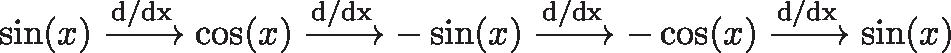 \displaystyle{\sin(x) \xrightarrow{\text{d/dx}} \cos(x) \xrightarrow{\text{d/dx}} -\sin(x) \xrightarrow{\text{d/dx}} -\cos(x) \xrightarrow{\text{d/dx}} \sin(x) }