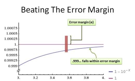 beating the error margin