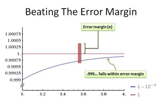 beating the error margin