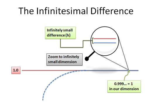 infinitesimal difference