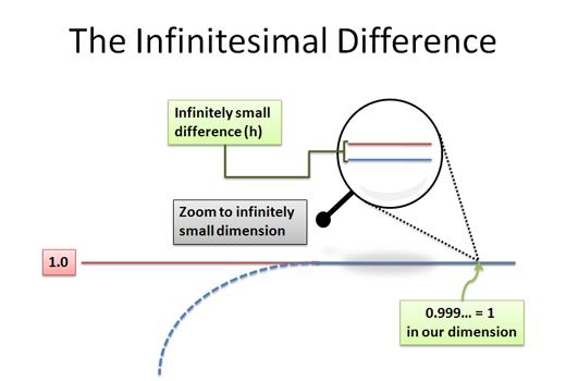 Infinitesimal Calculus jean dieudonne Youtube