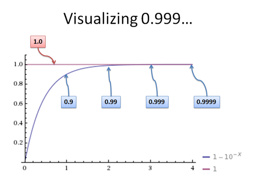 visualizing 0.999...