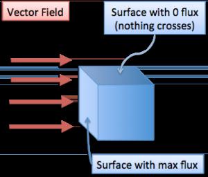 Vector Calculus: Understanding Flux