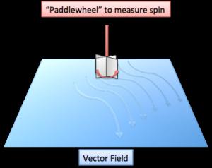 Vector Calculus: Understanding Circulation and Curl