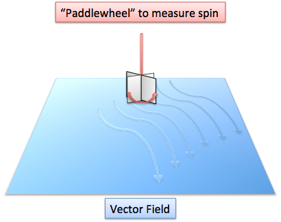 curl-paddlewheel