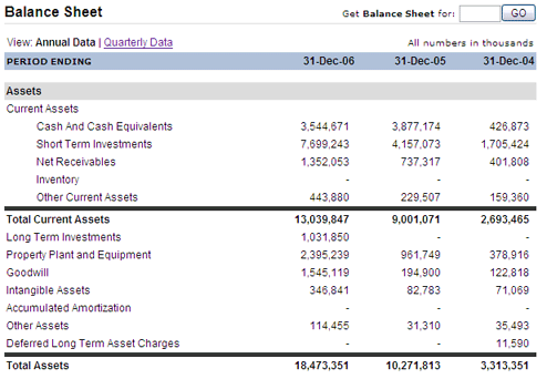 Accounts Payable Show on the Balance Sheet