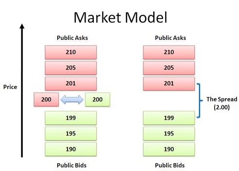 market-model