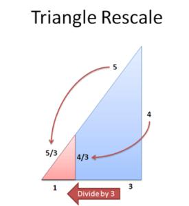 Rescaling the Pythagorean Theorem