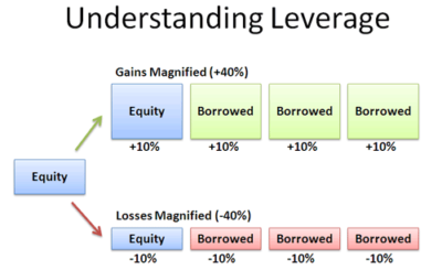 Understanding Debt, Risk and Leverage