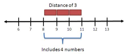 spanvsdistance