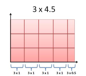piecewise-multiplication