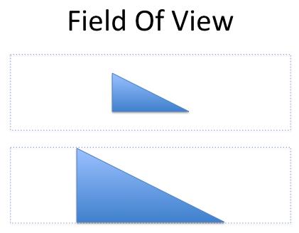 fieldofview
