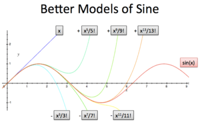 Intuitive Understanding of Sine Waves