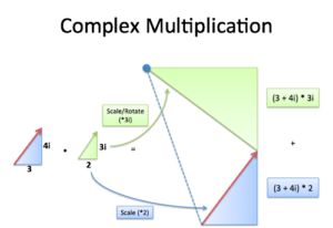 Understanding Why Complex Multiplication Works