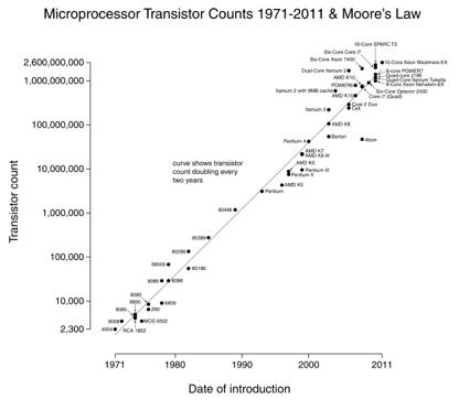 moores_law