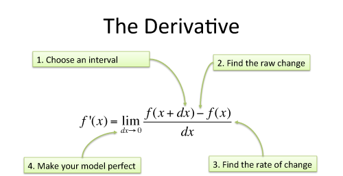 Calculus: Building Intuition for the Derivative