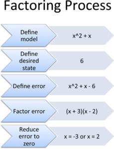 Understanding Algebra: Why do we factor equations?