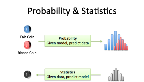 Probability vs Statistics Diagram