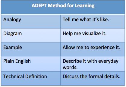 adept-method