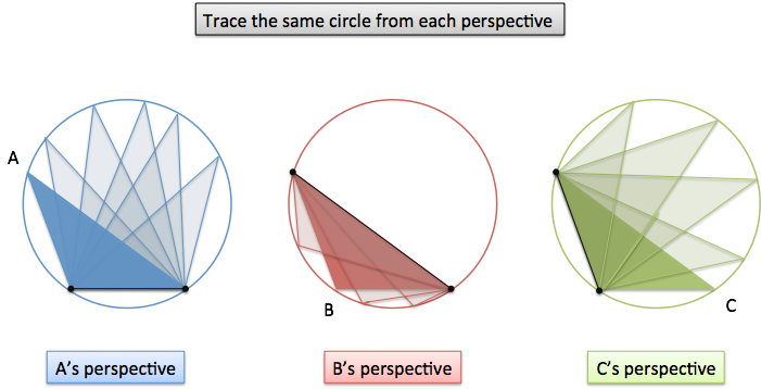 law-of-sines-trace-circle
