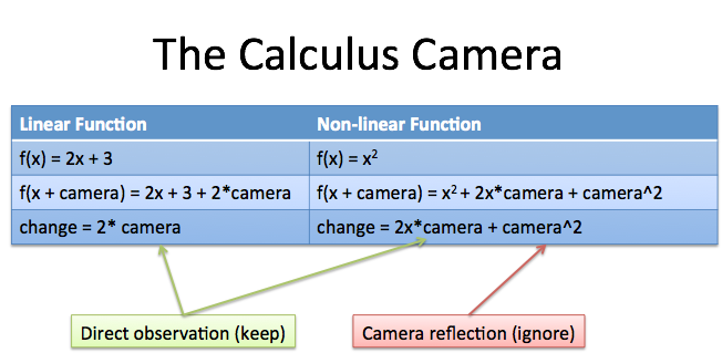 calculus camera analogy
