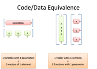 code-data-equivalence