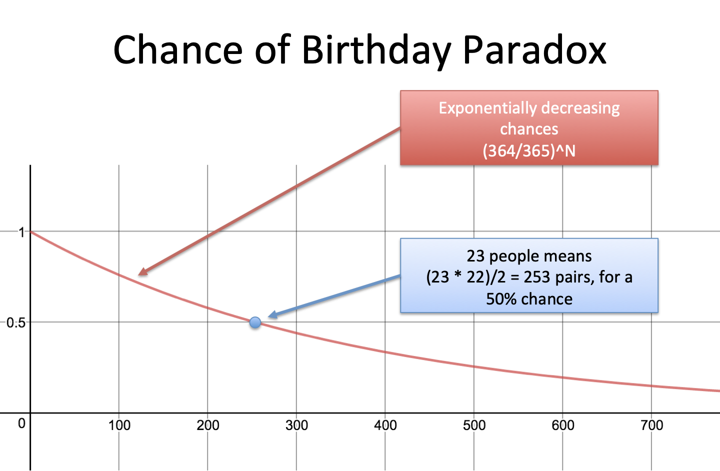 birthday paradox chart exponential chances