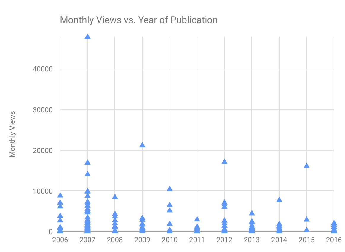 monthly views vs. year of publication
