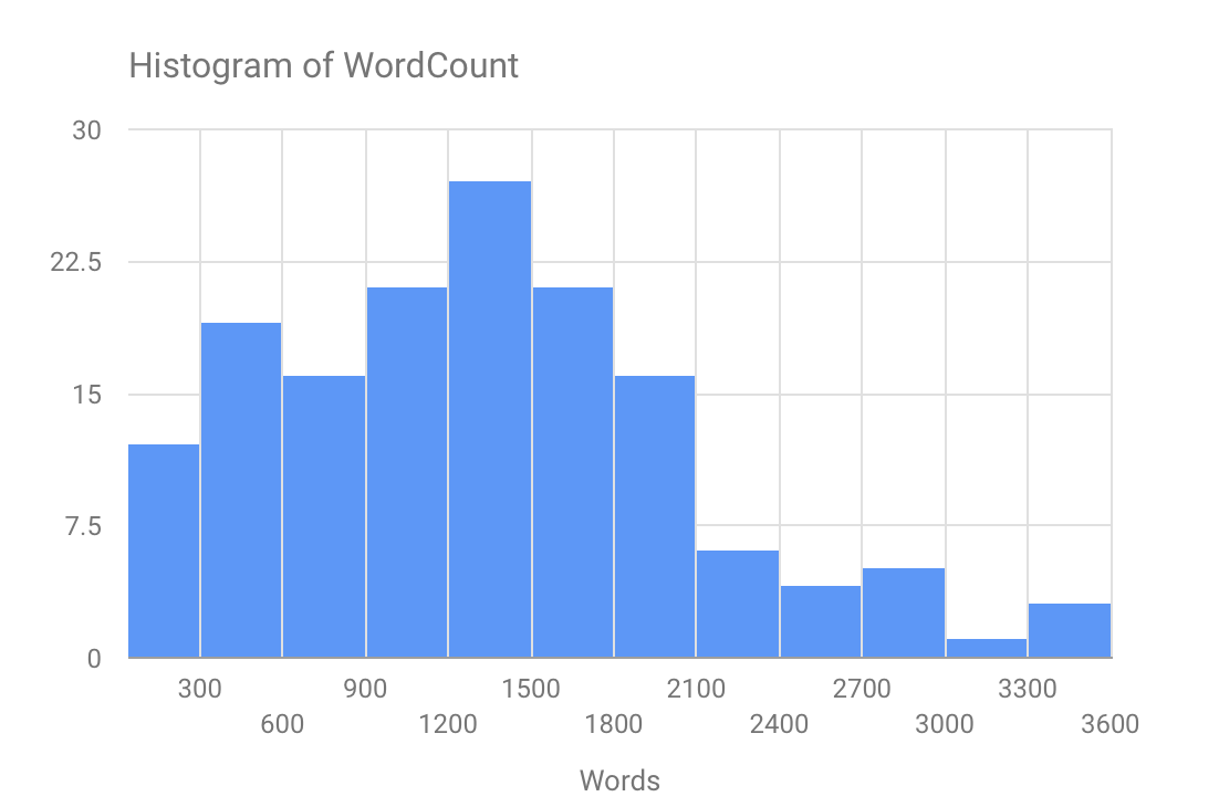 wordcount histogram