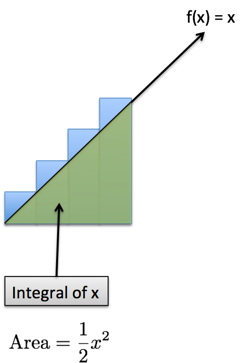 calculus integral of x discrete
