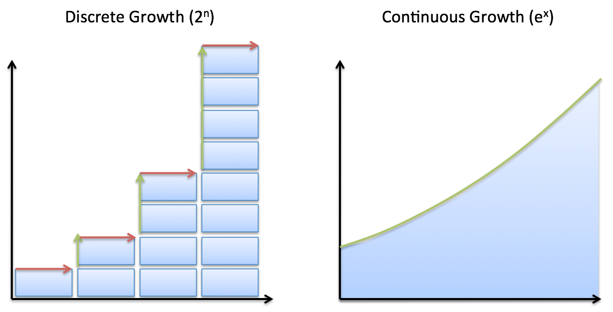 discrete vs continuous growth diagram