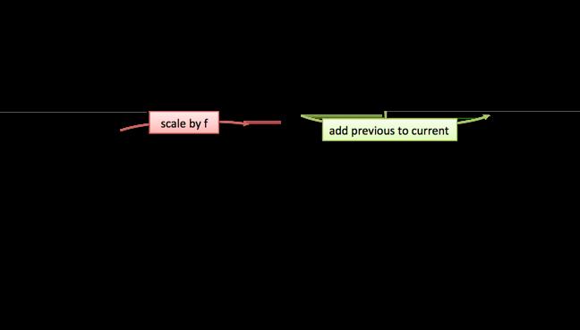 golden ratio scaling factor