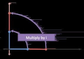Imaginary Multiplication vs. Imaginary Exponents