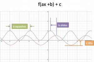 Intuition For Graphed Functions
