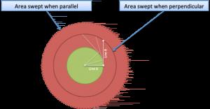 Pythagorean Theorem As Sweeping Area