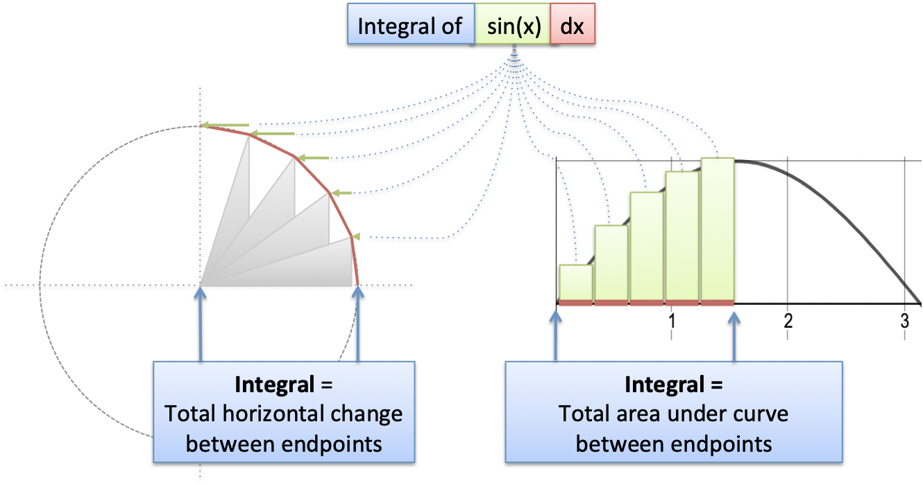 Integral of Sin(x): Geometric Intuition