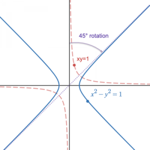 Intuitive Guide to Hyperbolic Functions