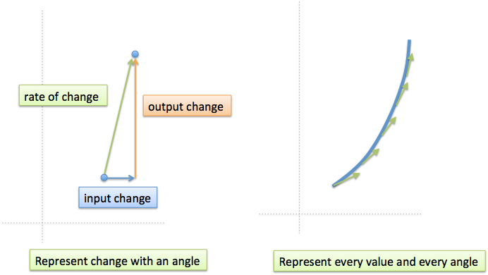 math rate of change directional arrow