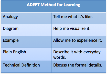 ADEPT method of learning
