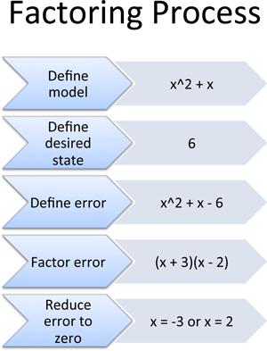 how to understand algebra easily