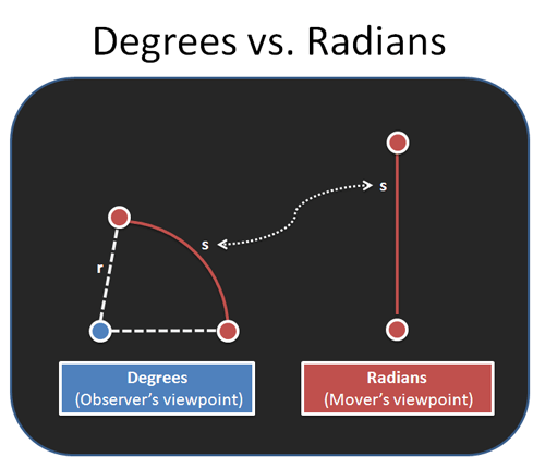 degrees vs radians