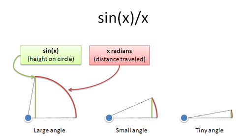 sin x vs x approximation