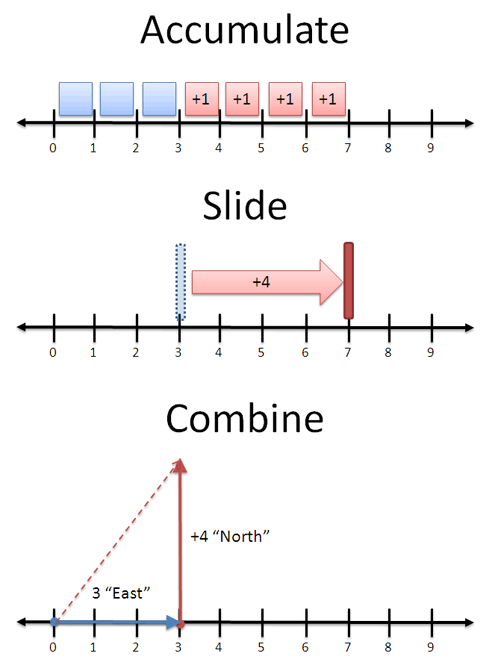 Addition viewed as accumulate, slide or combine