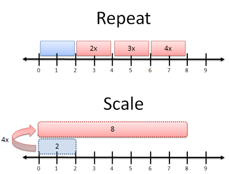 Multiplication viewed as repetition or scaling