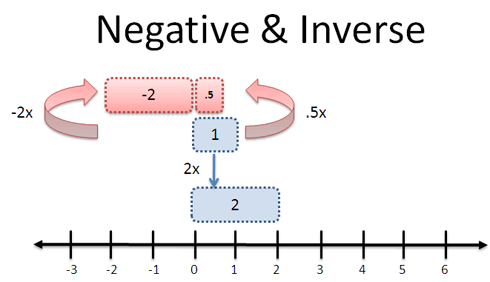 Negative and inverse multiplication