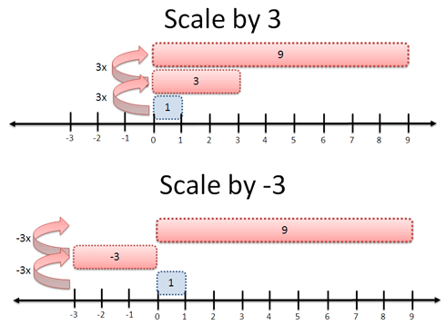 Visual diagram of squares, 3 and -3