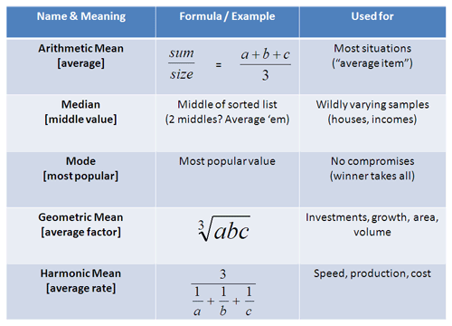 Examples of the average, median, mode, geometric mean, harmonic mean