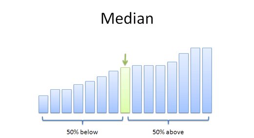 definition of median in statistics pdf