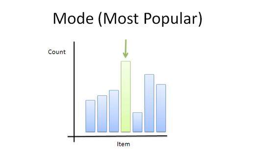 How To Analyze Data Using The Average Betterexplained